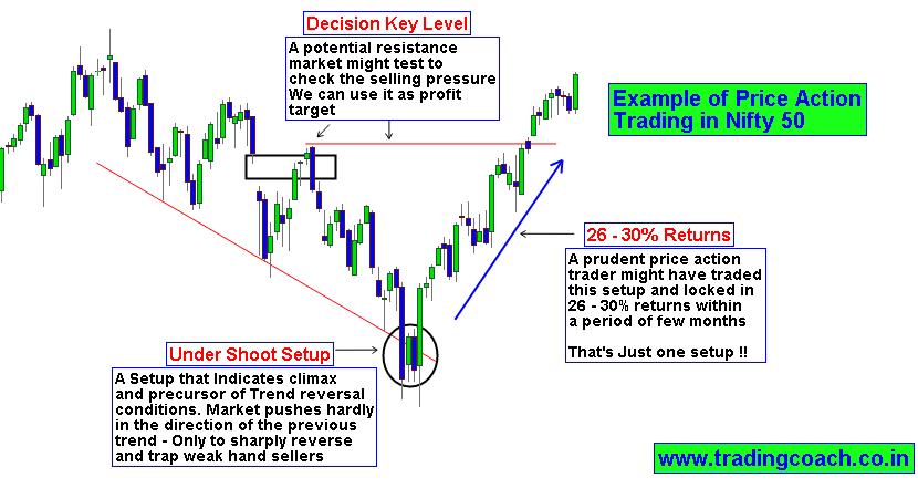 Best Nifty Option Trading Strategy Fibonacci Pivot Strategy