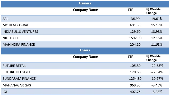 Mid Cap Gainers and Losers as on 13th July