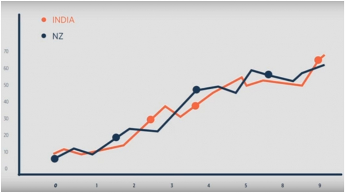Learn The Basics Of Charting - Investing.com India