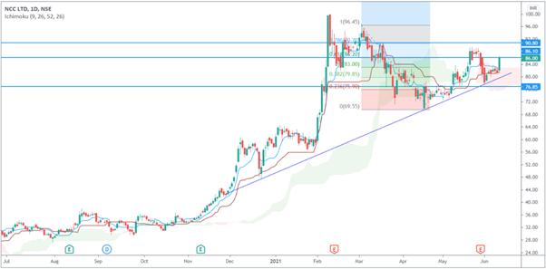 Stocks Picks For Friday, June 11, 2021