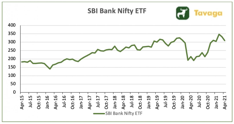SBI Bank Nifty ETF Chart