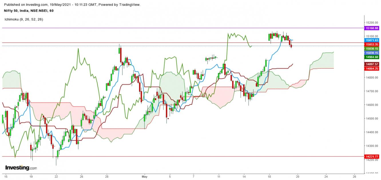Nifty 50 - 1 Hr. Chart