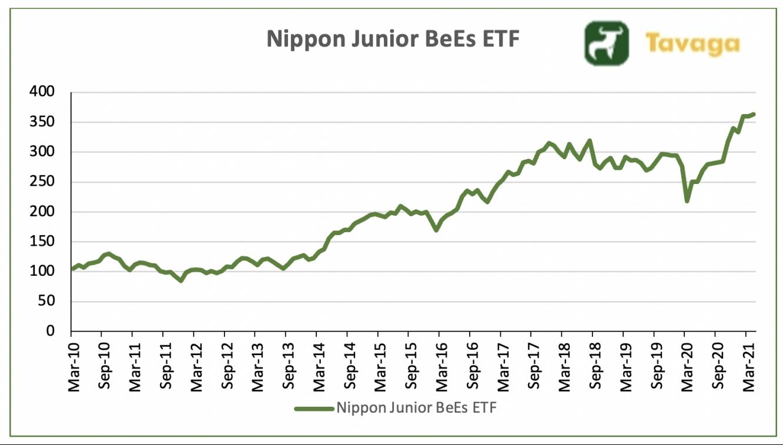 Juniorbees ETF Chart