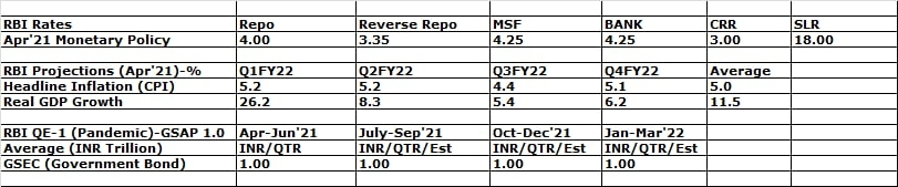 Nifty Surged on RBI QE-Lite; Indian Bond Yield Slips, While Currency Tumbled