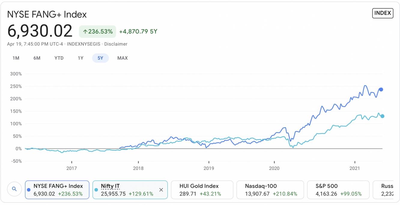 NYSE Fang vs Nifty IT Index