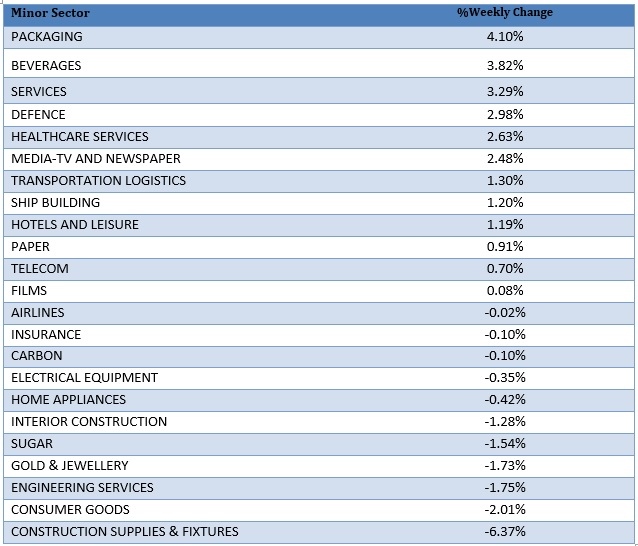 Minor Sector Performance as on 13th July