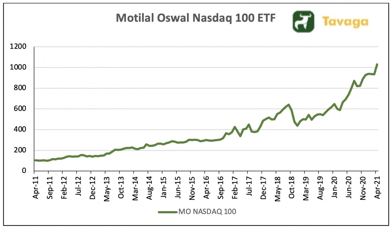Nasdaq 100 ETF Chart