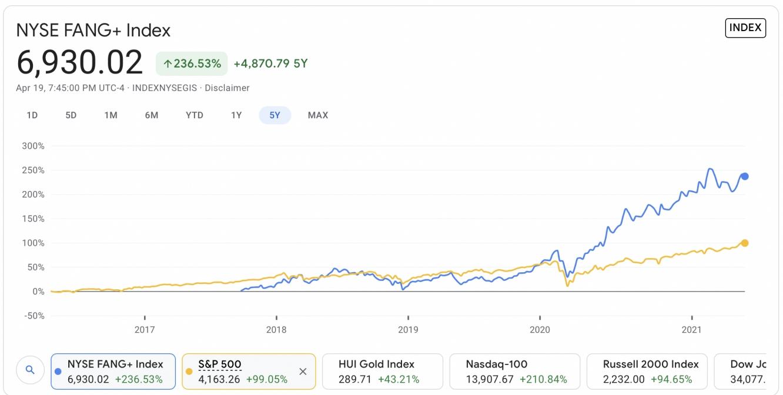 NYSE Fang vs S&P 500