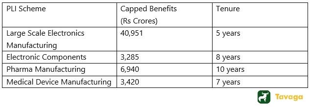 Sectors Under PLI Scheme