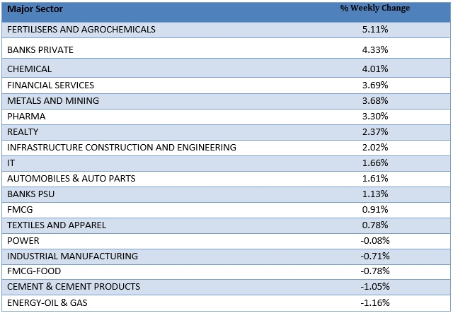 Major Sector Performance as on 13th July