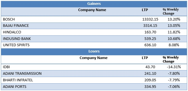 Large Cap Gainers and Losers as on 13th July