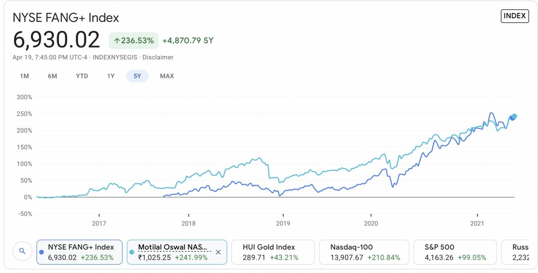 NYSE FANG vs N100 ETF