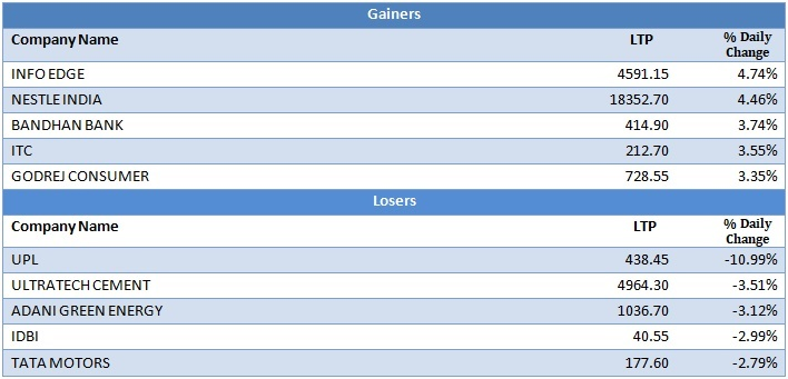 Large Cap Gainers and Losers as on 10th December