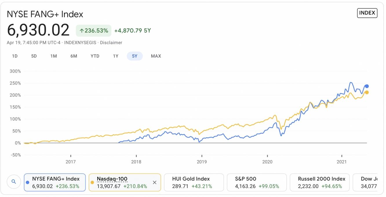 NYSE Fang vs nasdaq 100 index