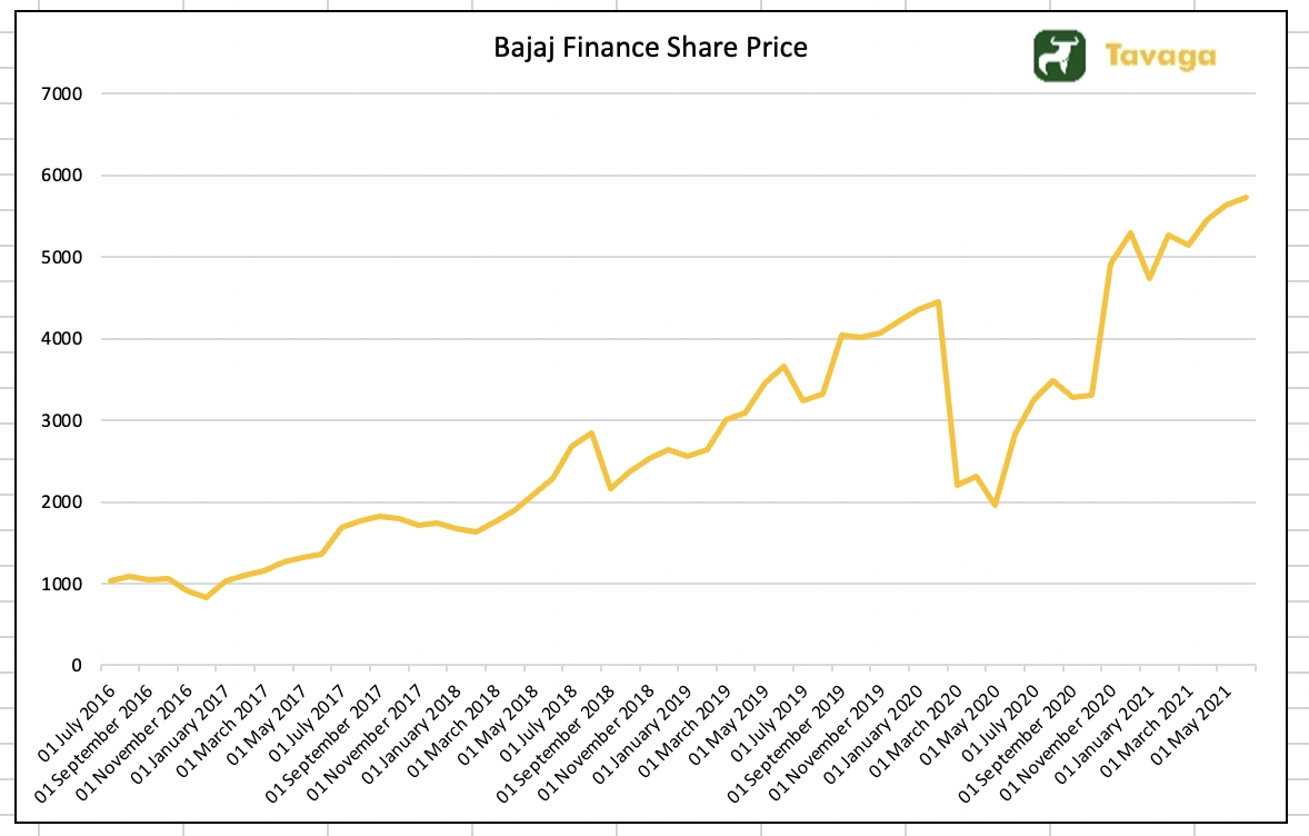 Bajaj Finance Share Price