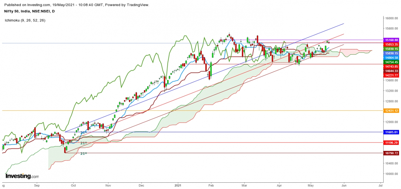 Nifty 50 Daily Chart