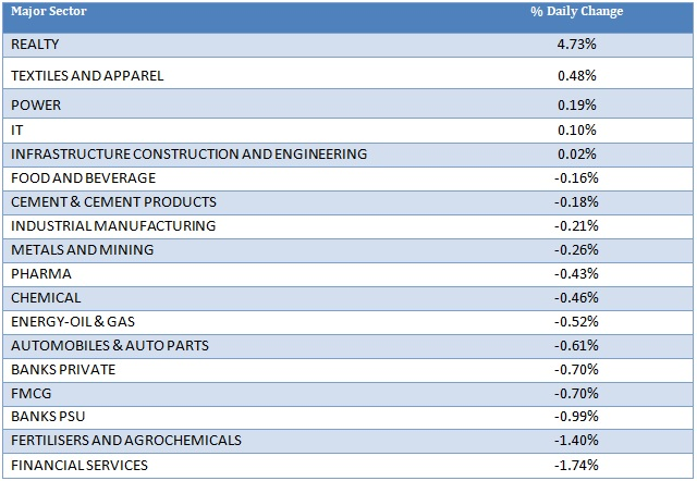 Major Sector Performance as on 7th September