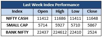 Last Week Index Performance