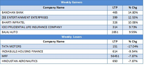 Large Cap Gainers and Losers in the last week