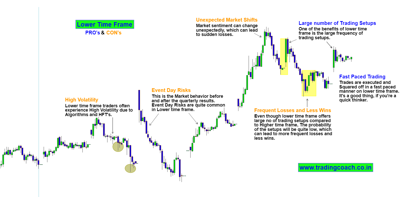 Trading in Lower Time frame
