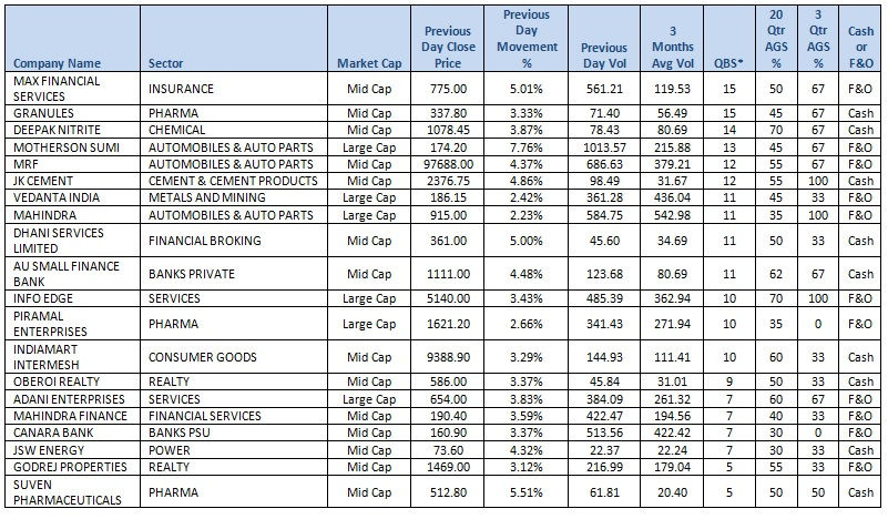 Top performing Large & Mid Cap stocks in F&O and Cash Market