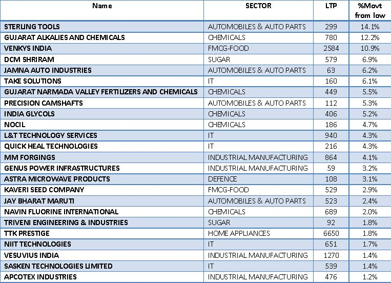 Top Smallcap stocks in top Performing Sector