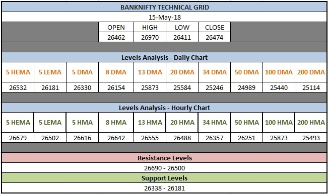 Bank Nifty Technical Grid
