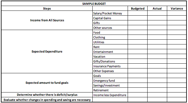 Why Is Budgeting Important? | Investing com India