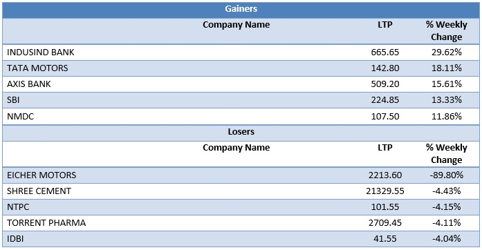 Large Cap Gainers & Losers as on 28th August