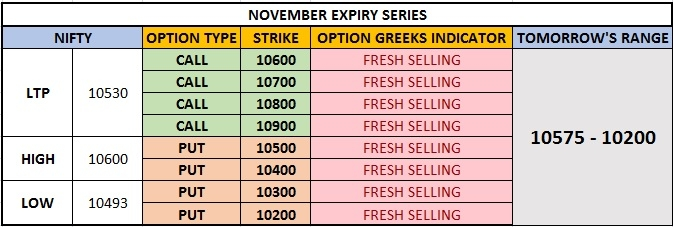 Nifty Options Data