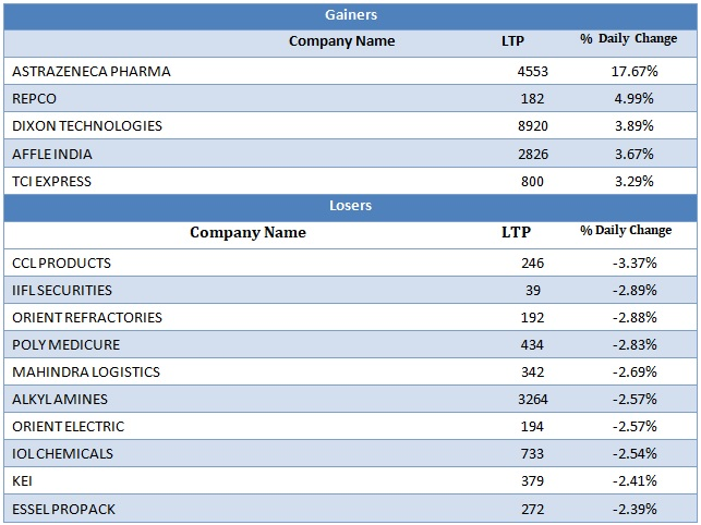 Small Cap Gainers and Losers as on 7th September