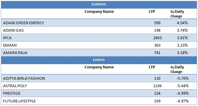 Mid Cap Gainers and Losers as on 9th September