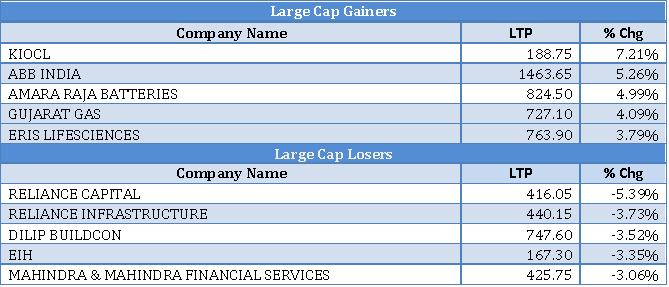 Mid cap Gainers and Losers as on 12th Sep