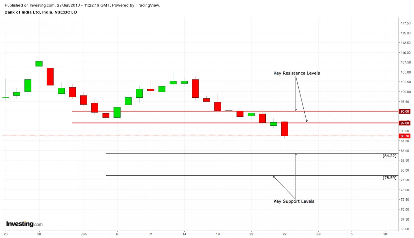 Going Short On Bank Of India - Investing.com India