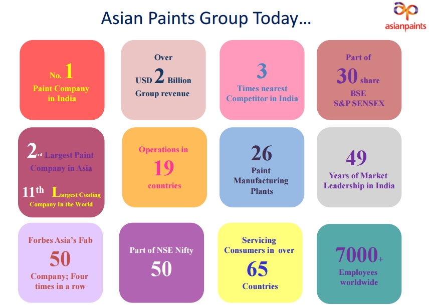 asian paints marketing strategies Marketing, sales & distributionrural marketing initiatives since 1960distribution is one of the main strategy of asian paintsadvertising & promotional expenditure started in 1980sadvertising methods- radio, tvcs, print, internet,advertisements •promotional expenditure grew from 15% in 2003 to 21% in 2008.