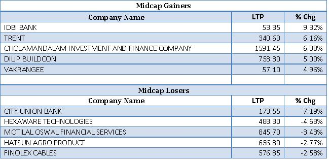 Mid cap Gainers and Losers as on 10th July