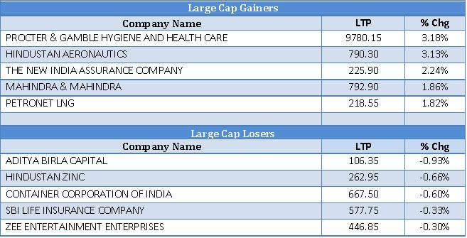 Large Cap Gainers and Lossers as on 7th November