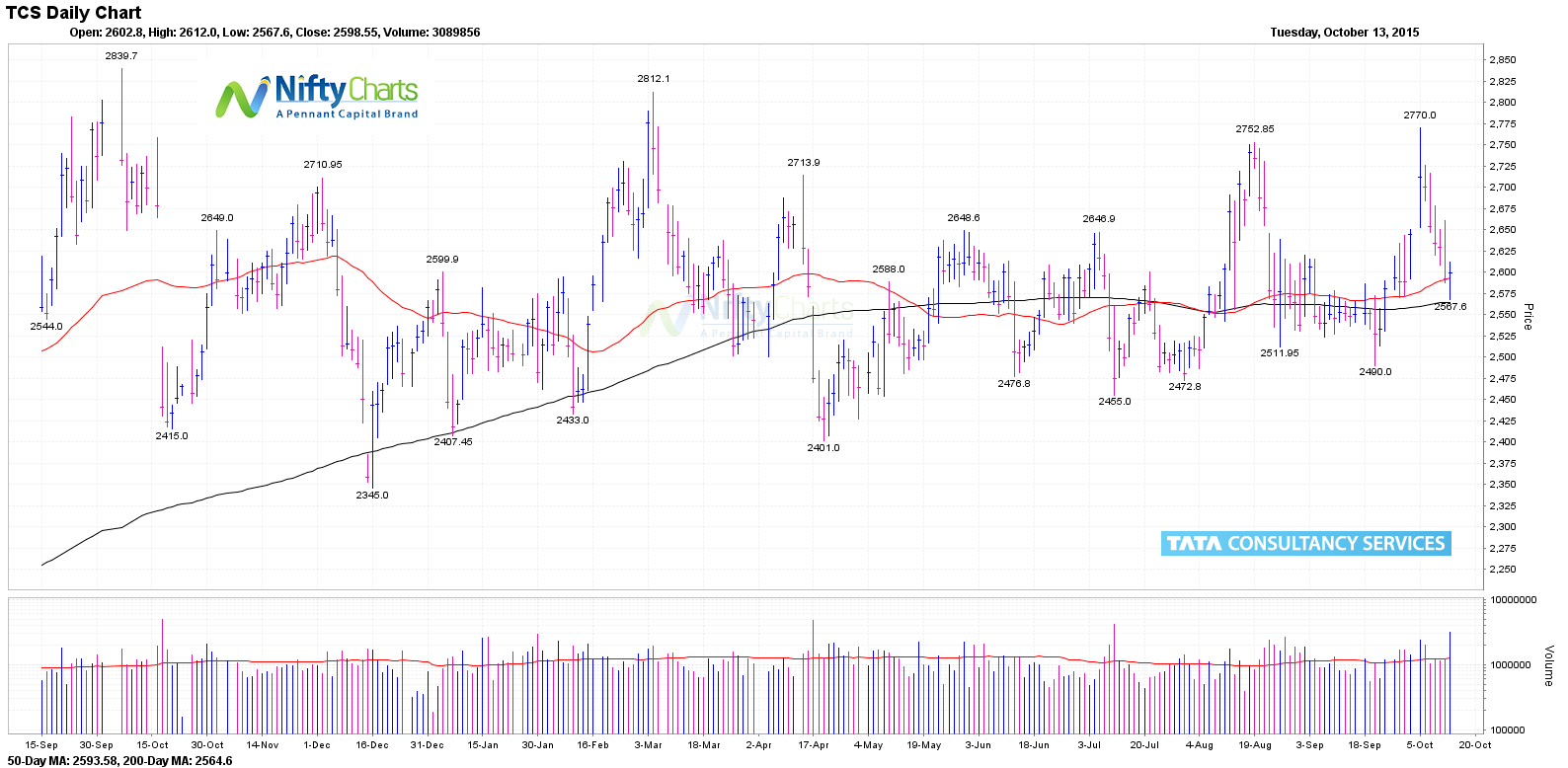 Tcs meets q2 profit estimates revenue growth lags yet again tcs daily chart nvjuhfo Choice Image