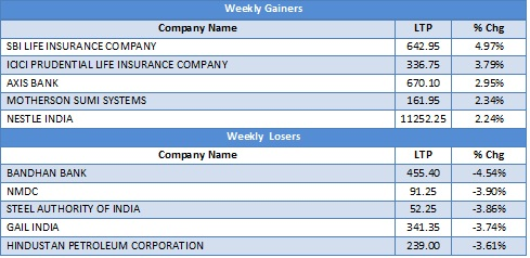 Large Cap Gainers and Lossers as on 9th Jan