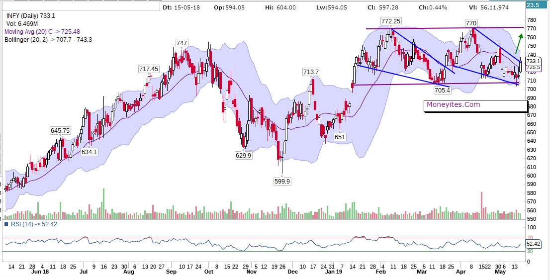 Infy Daily Chart