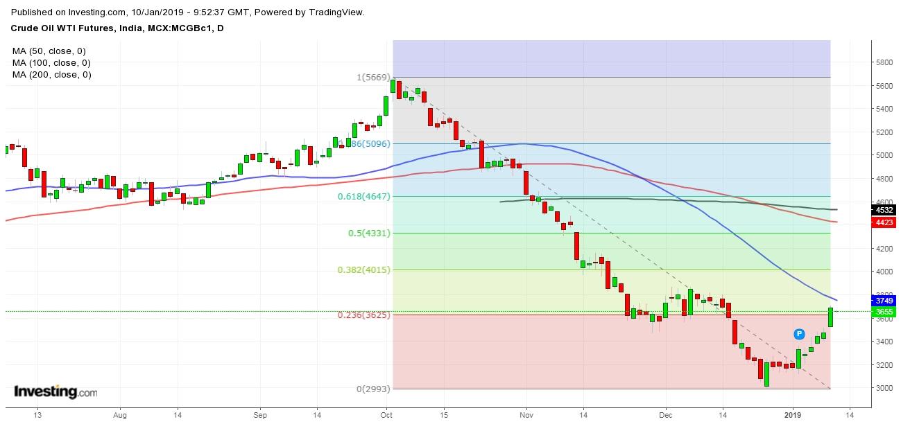 MCX Crude Chart