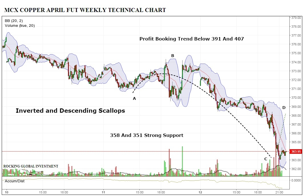 MCX Copper Weekly Technical Chart