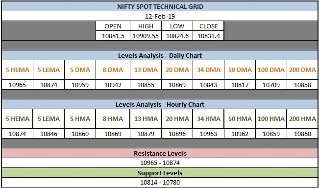 Nifty Share Price Technical Grid