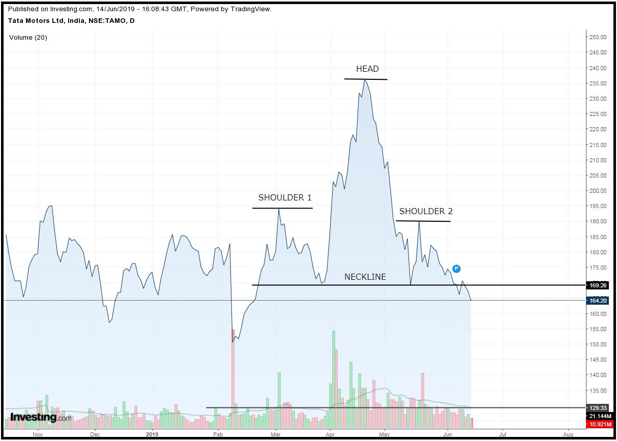 Tata Motors Ltd  – Head & Shoulder Break Down | Investing