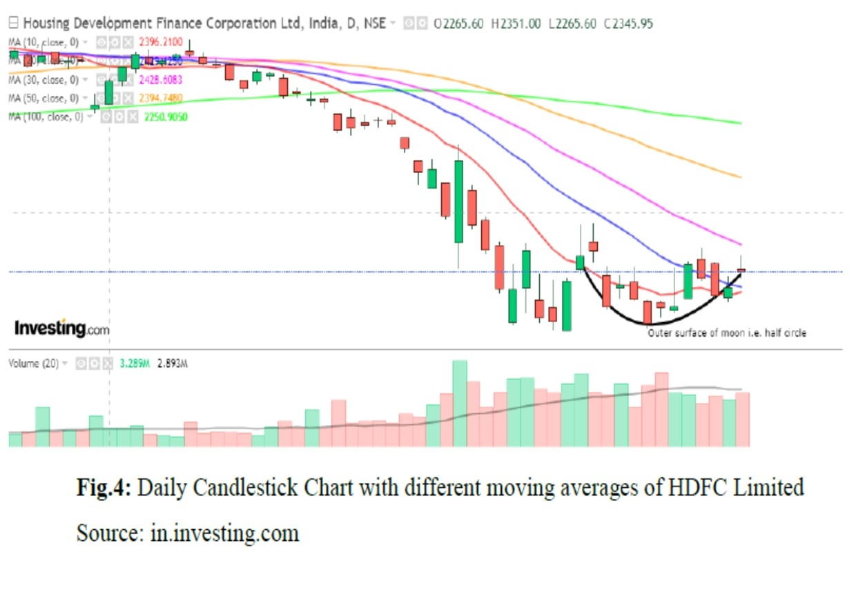 Daily candlestick moving