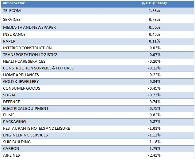 Minor Sector Performance as on 7th September