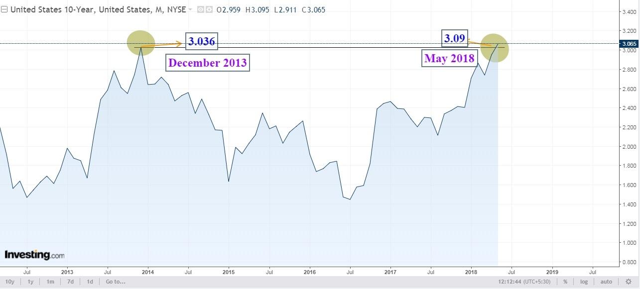 US 10 Year Treasury Yield