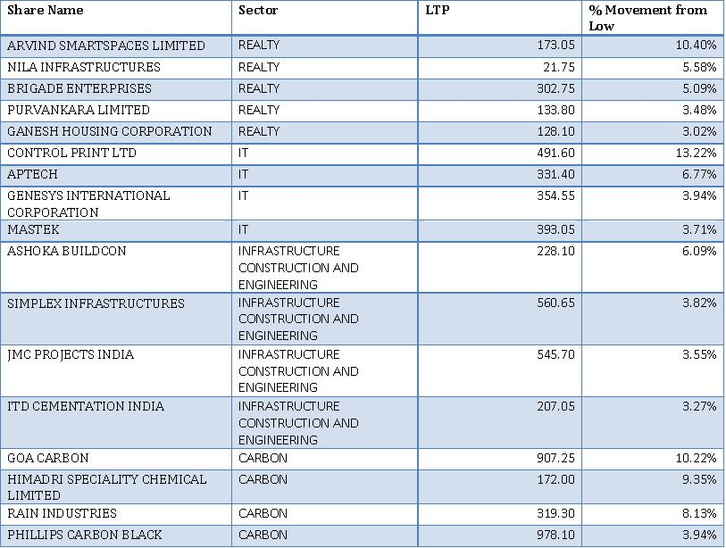 Top Chemical Trading Companies In India