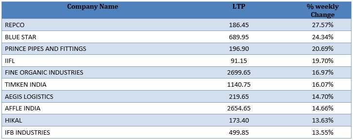 Smallcap Gainers as on 28th August