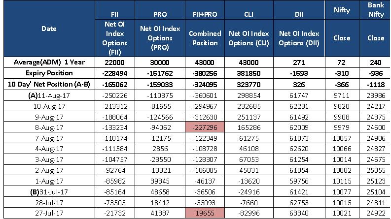 OI Index Options